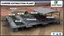 Copper Extraction Plants