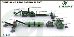 Dune Sand Processing Plants