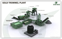 Gold Processing Plants